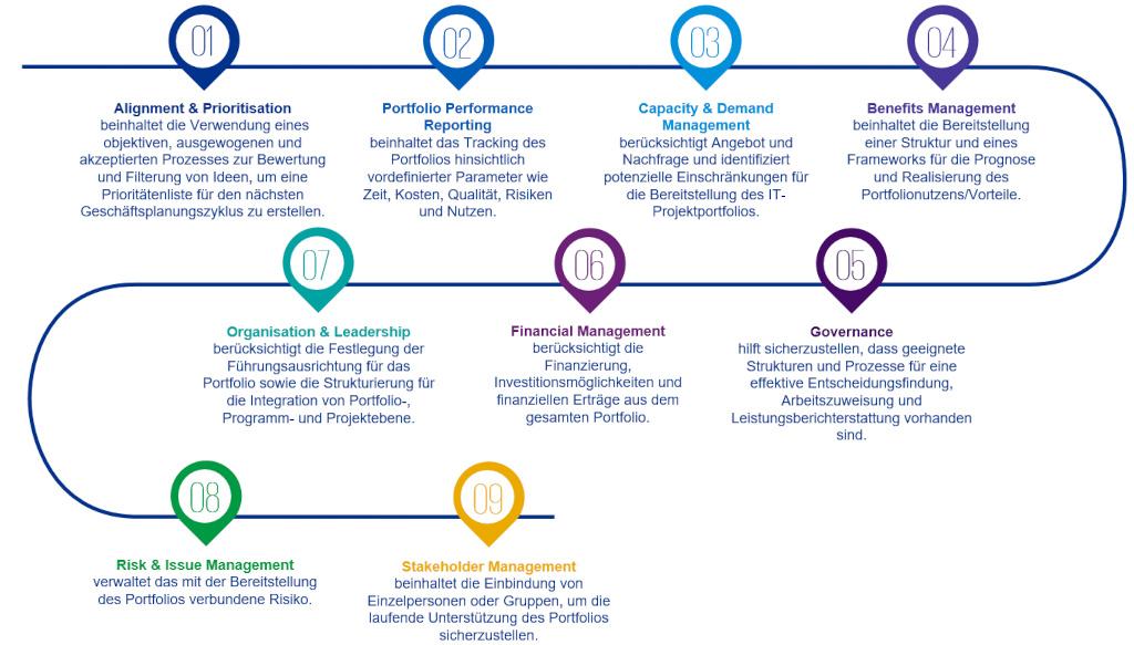 Das KPMG Nine-Point-Framework