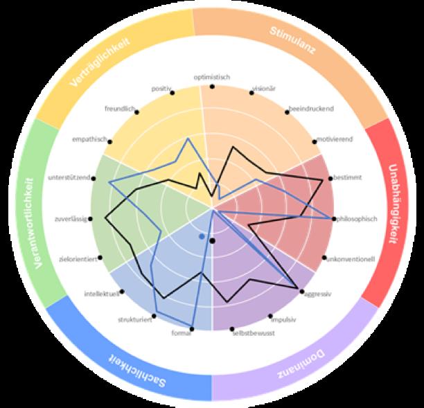 Das KPMG Communication Analytics Wheel liefert ein transparentes Abbild des kommunikativen Wirkungsmusters der Tonalität.